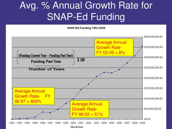 (Funding Current Year – Funding Past Year)