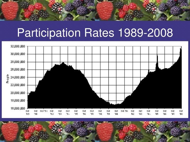 Participation Rates 1989-2008