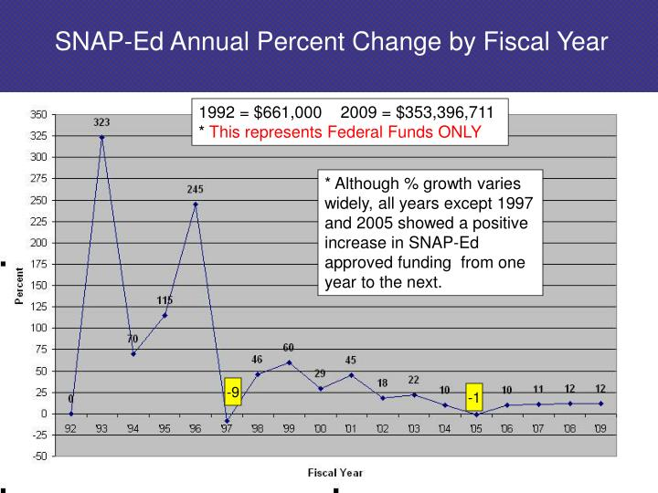 SNAP-Ed Annual Percent Change by Fiscal Year