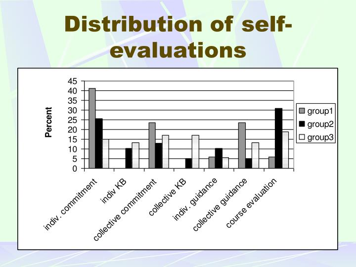 Distribution of self-evaluations