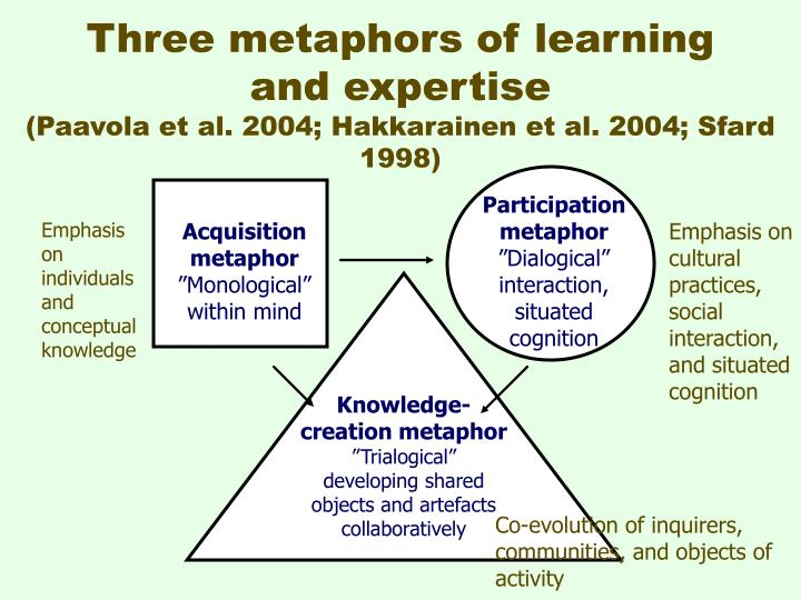 Three metaphors of learning