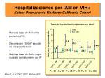 hospitalizaciones por iam en vih kaiser permanente northern california cohort