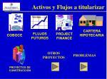 activos y flujos a titularizar