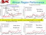 african region performance