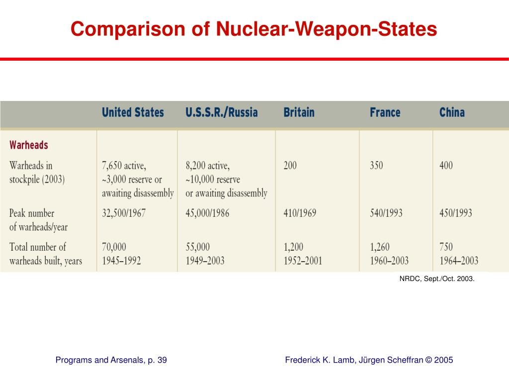Comparison of Nuclear-Weapon-States
