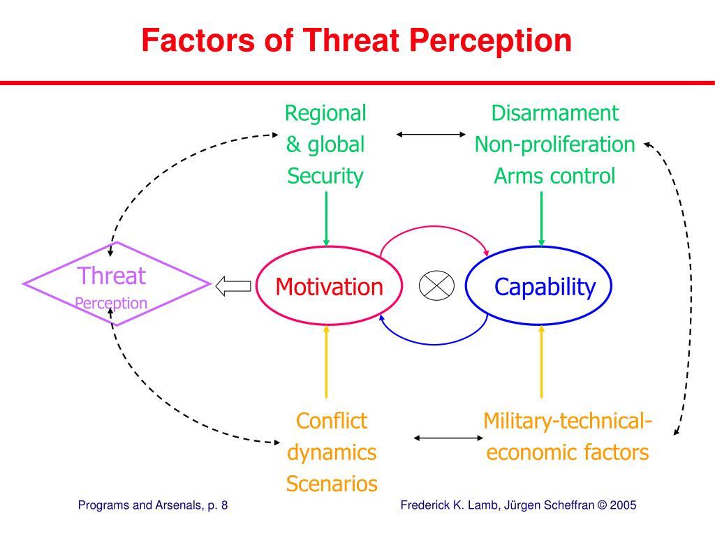 Factors of Threat Perception