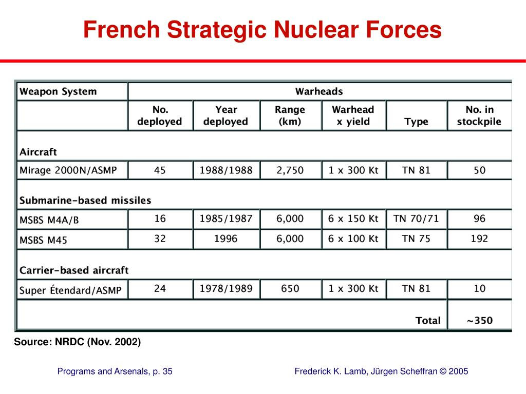 French Strategic Nuclear Forces