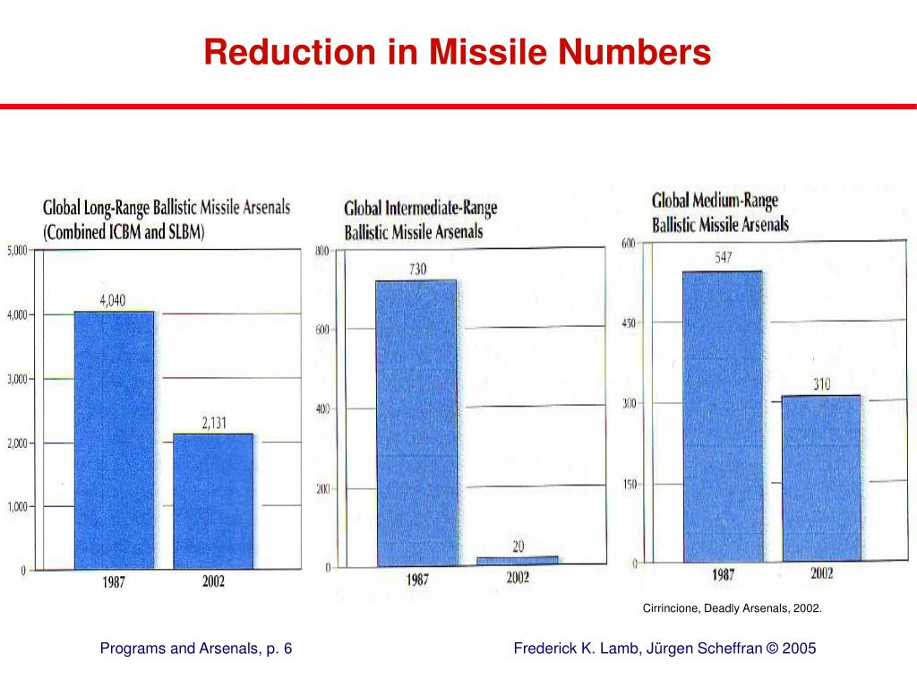 Reduction in Missile Numbers