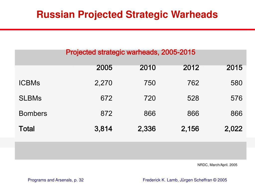 Projected strategic warheads, 2005-2015