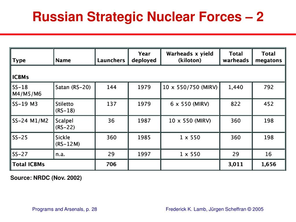 Russian Strategic Nuclear Forces – 2