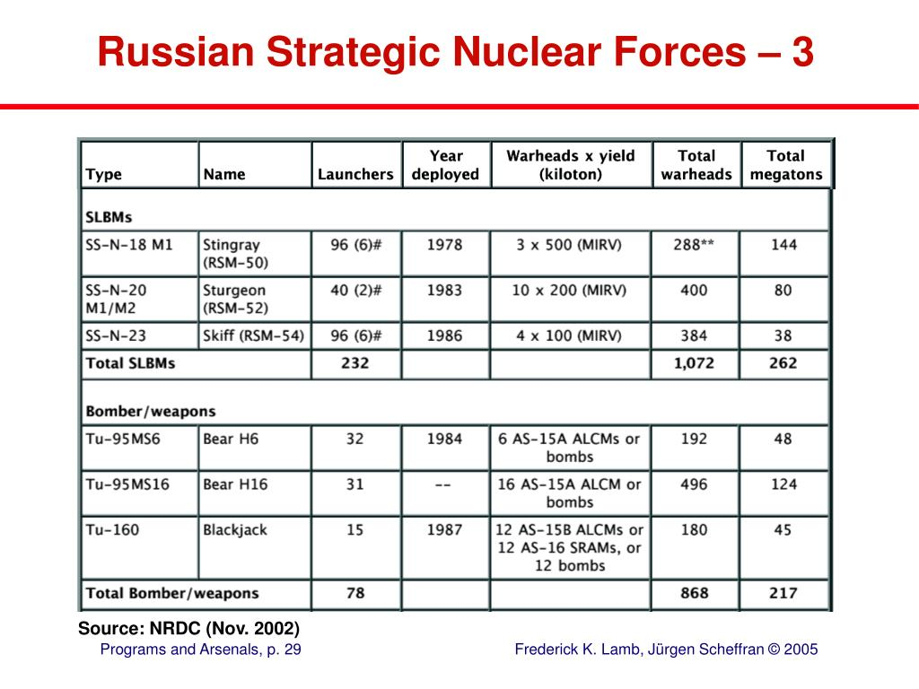 Russian Strategic Nuclear Forces – 3