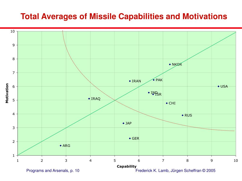 Total Averages of Missile Capabilities and Motivations
