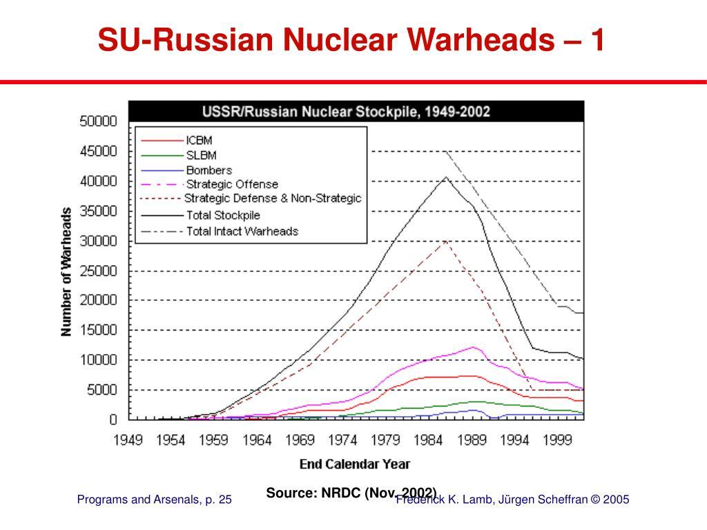 SU-Russian Nuclear Warheads – 1