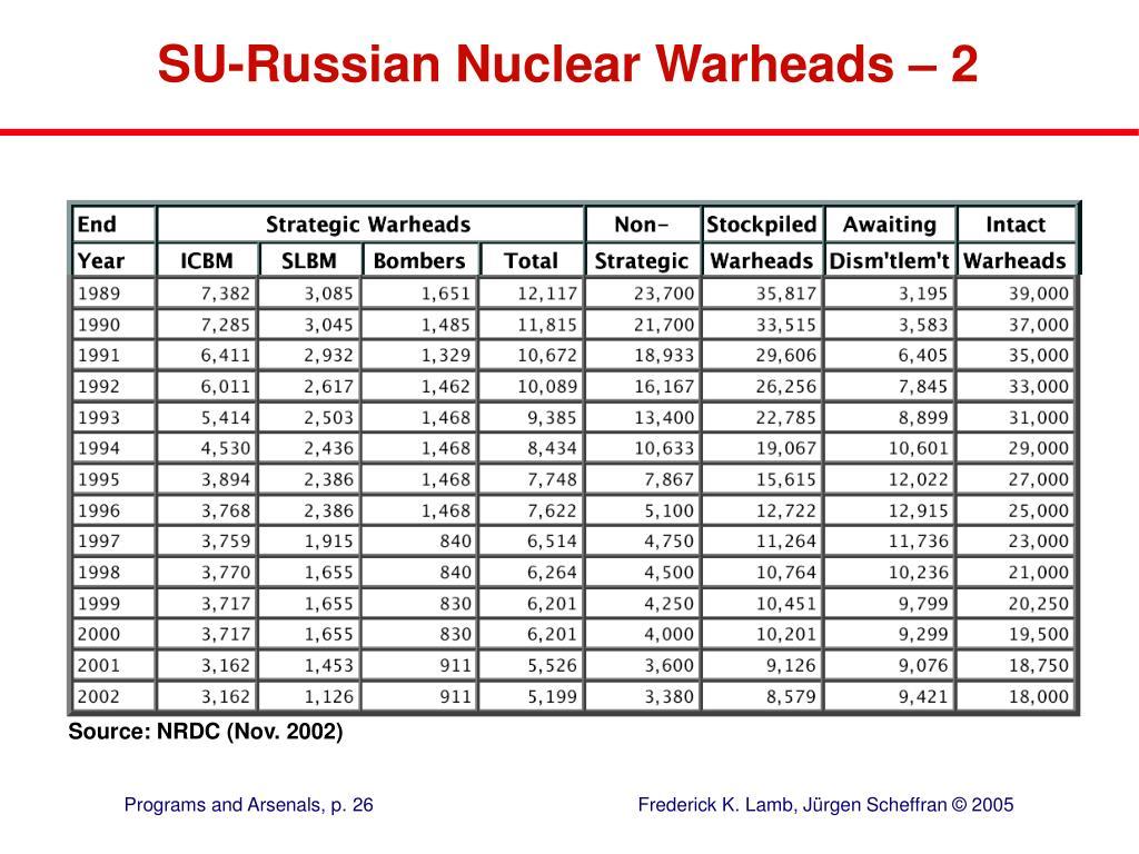SU-Russian Nuclear Warheads – 2