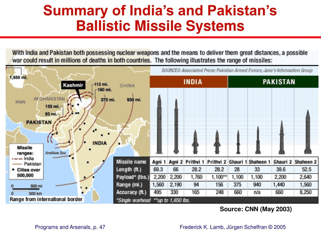 Summary of India's and Pakistan's Ballistic Missile Systems