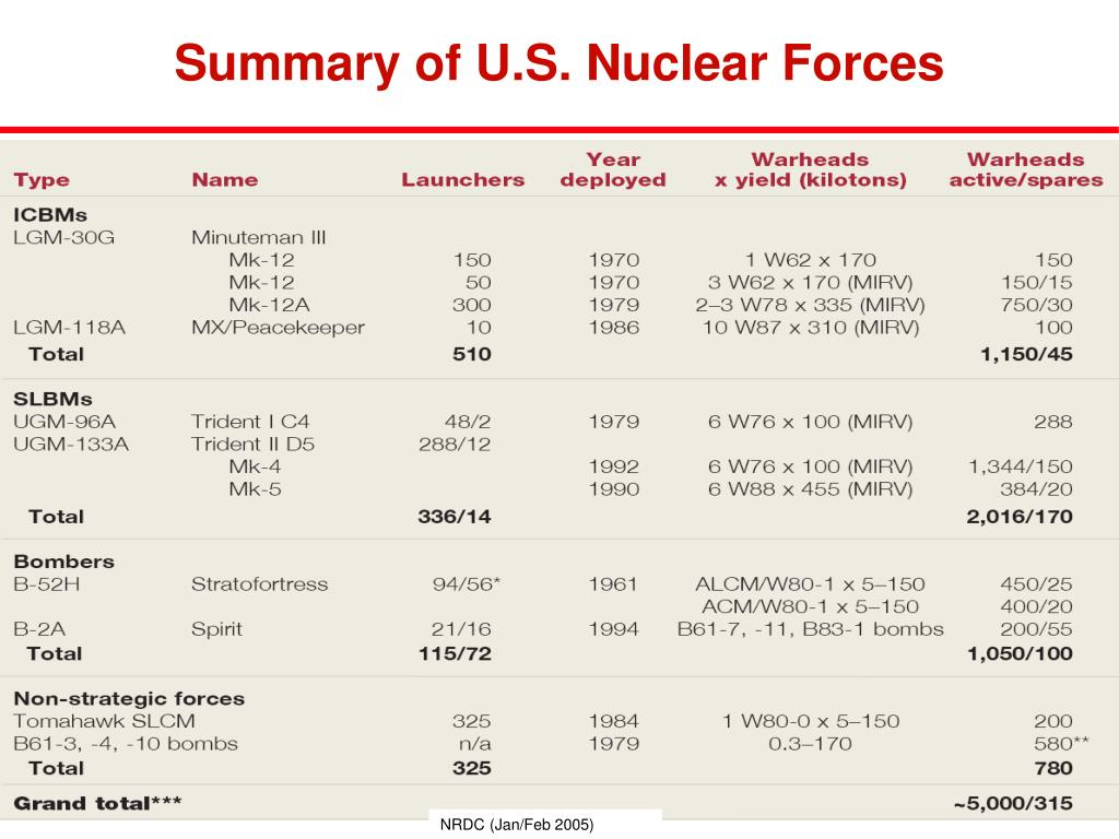 Summary of U.S. Nuclear Forces