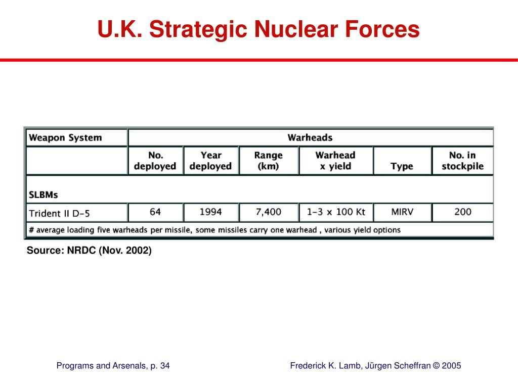 U.K. Strategic Nuclear Forces