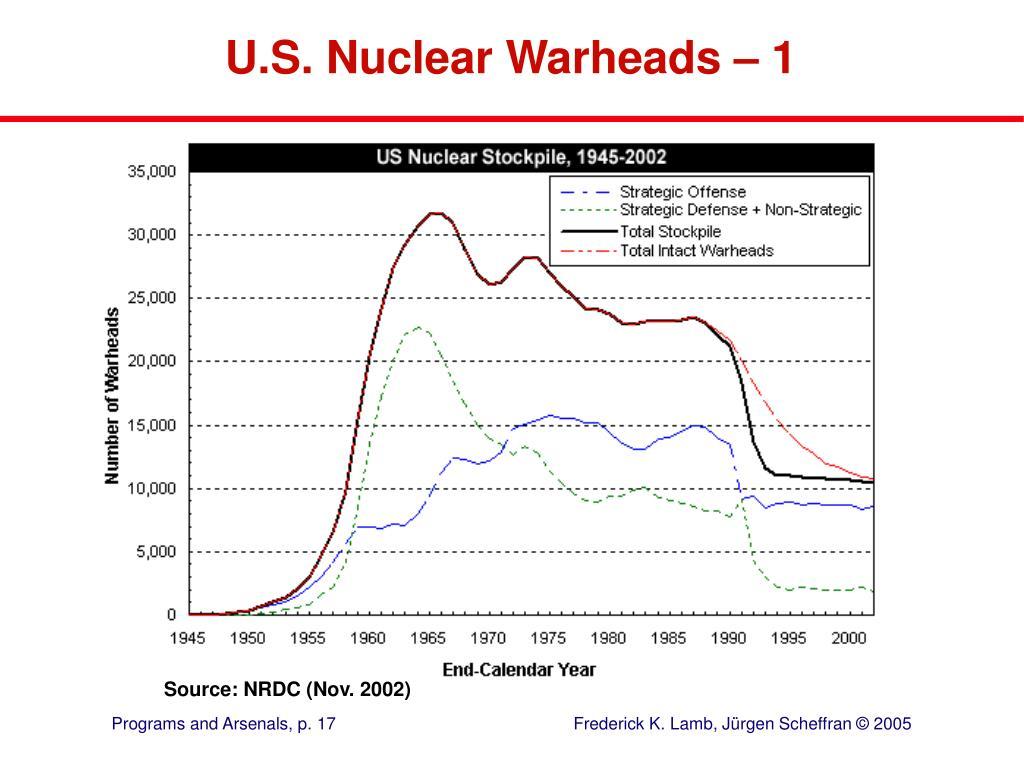 U.S. Nuclear Warheads – 1