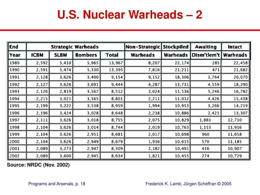 U.S. Nuclear Warheads – 2