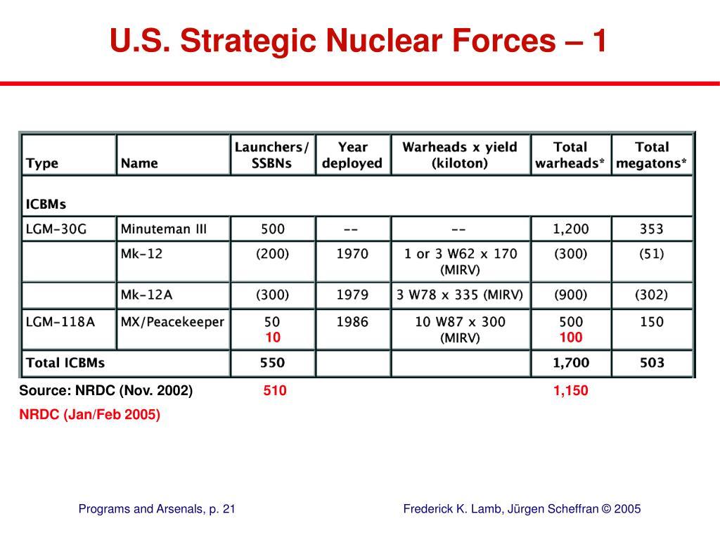 U.S. Strategic Nuclear Forces –1