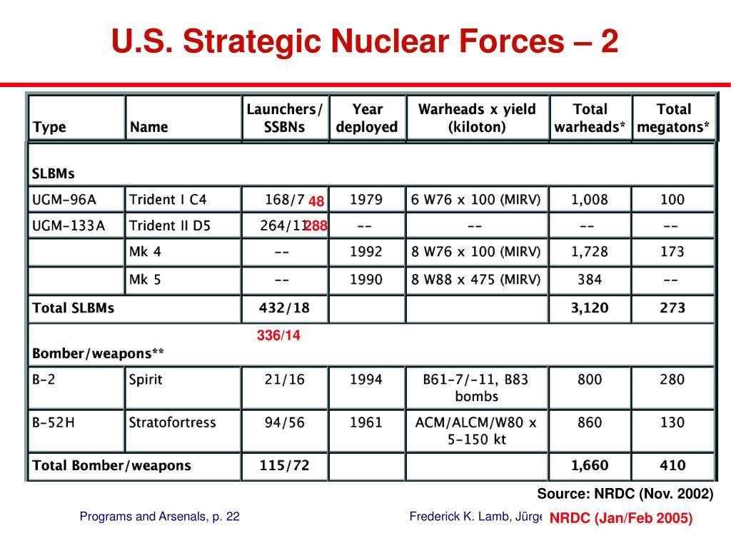U.S. Strategic Nuclear Forces –2