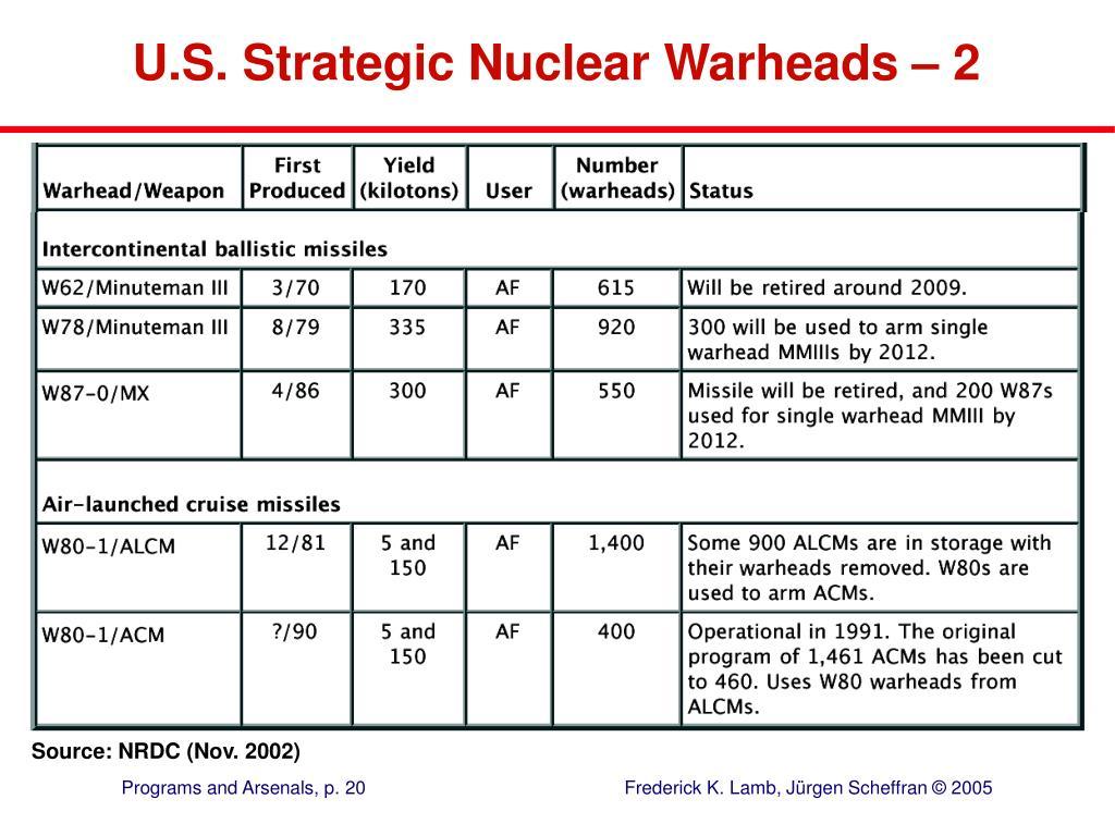 U.S. Strategic Nuclear Warheads –2