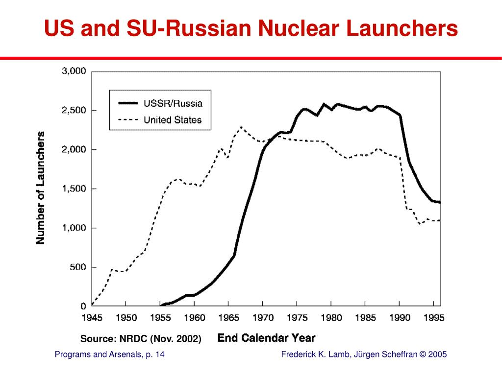 US and SU-Russian Nuclear Launchers