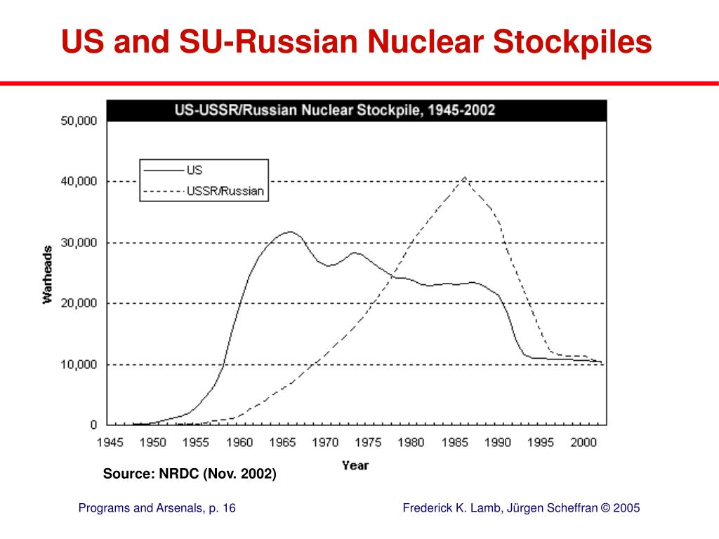 US and SU-Russian Nuclear Stockpiles
