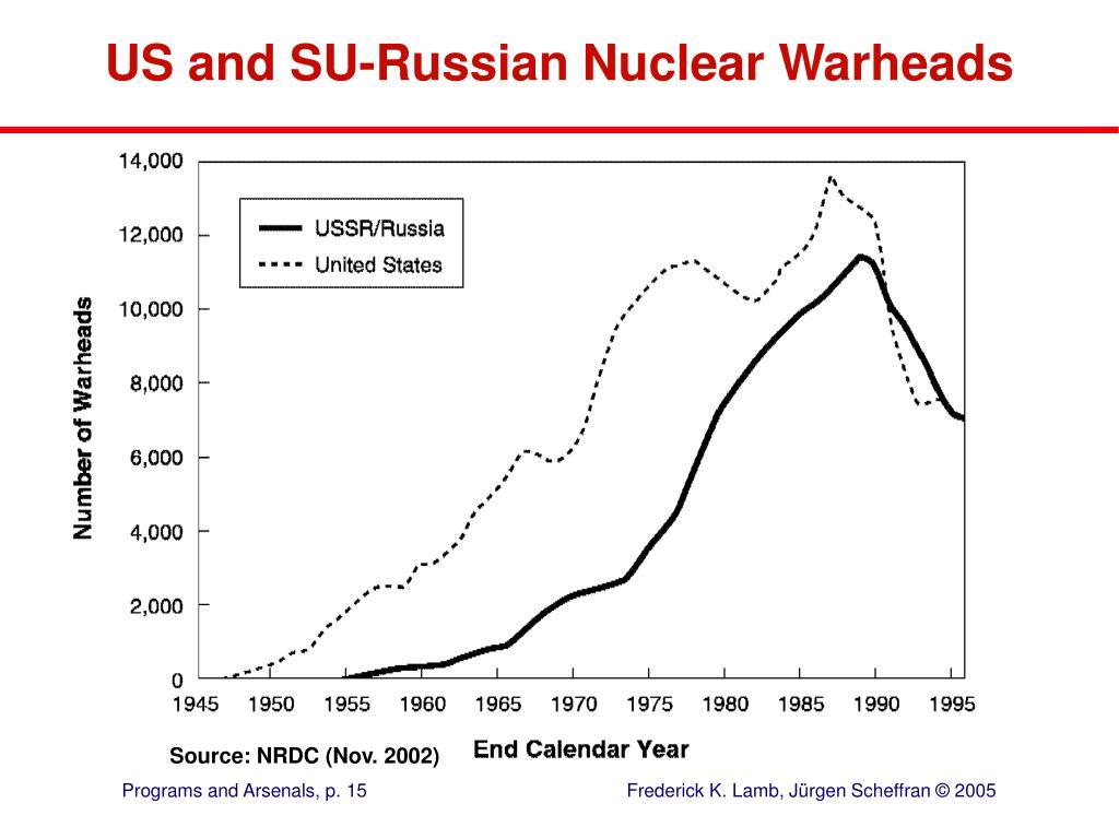 US and SU-Russian Nuclear Warheads