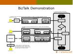 biztalk demonstration