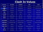 clash in values