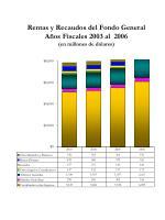 rentas y recaudos del fondo general a os fiscales 2003 al 2006 en millones de d lares