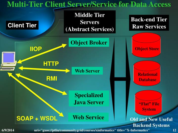 Multi-Tier Client Server/Service for Data Access