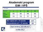 akademski program eim i vp4