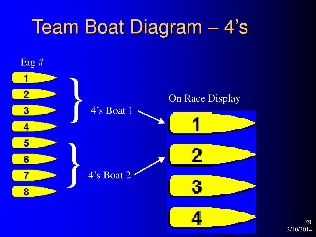 Team Boat Diagram – 4's
