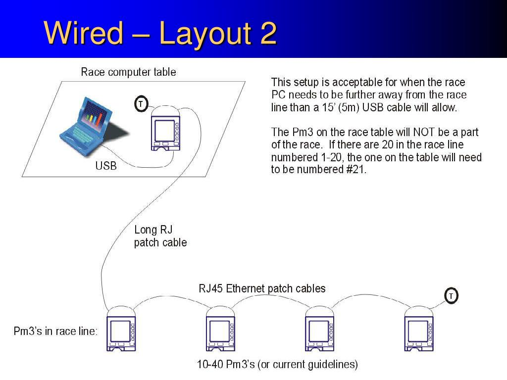 Wired – Layout 2