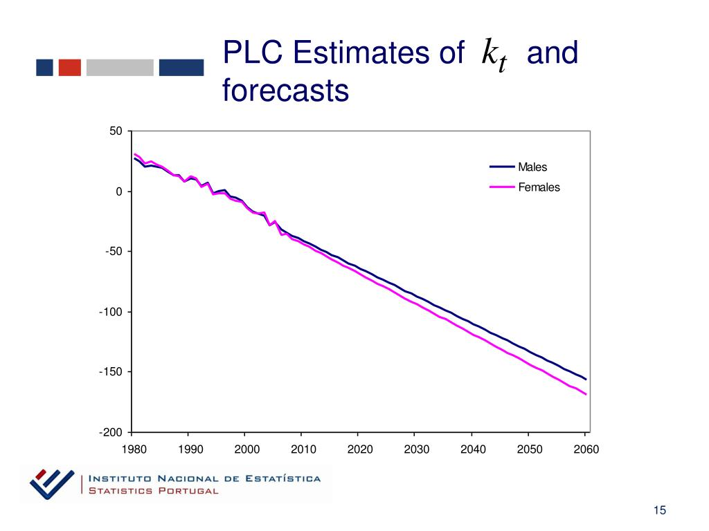PLC Estimates of       and forecasts