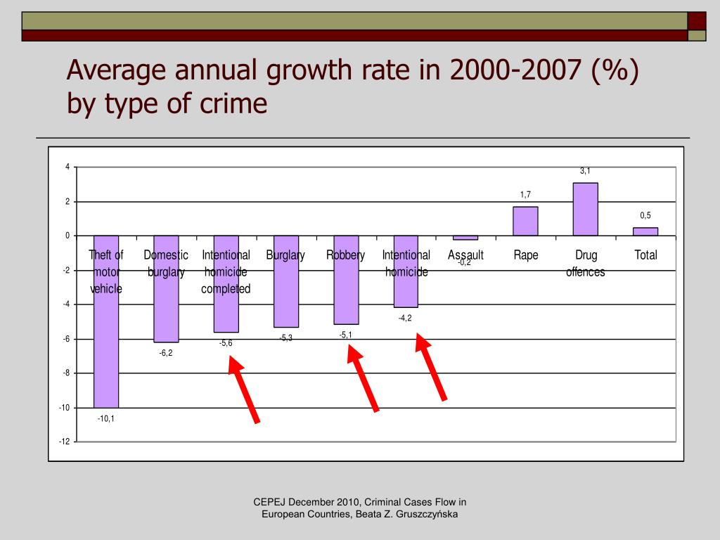 Average annual growth rate in 2000-2007 (%)
