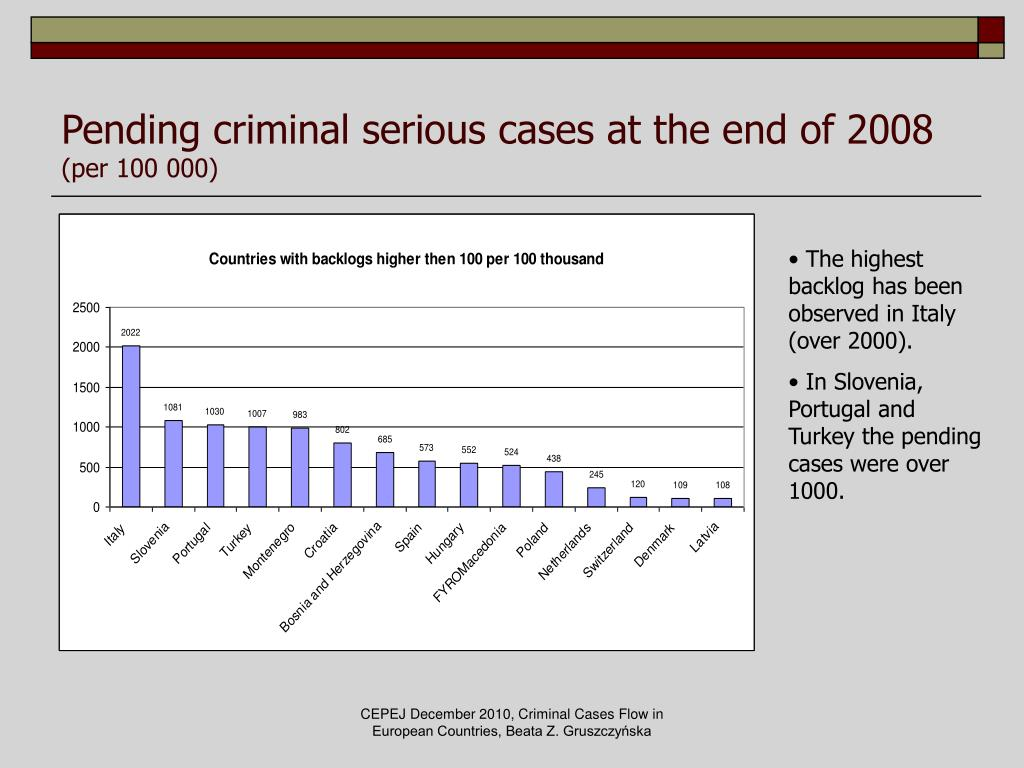 Pending criminal serious cases at the end of 2008
