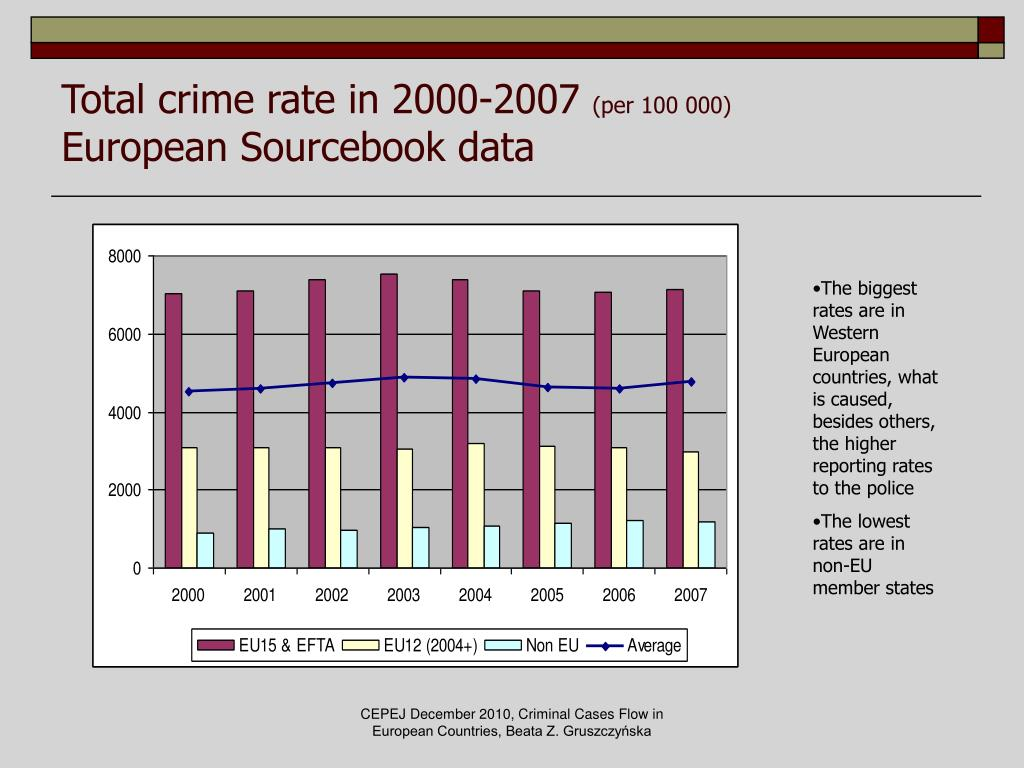 Total crime rate in 2000-2007