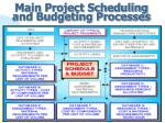 main project scheduling and budgeting processes