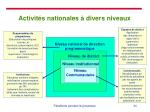 activit s nationales divers niveaux