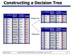 constructing a decision tree20