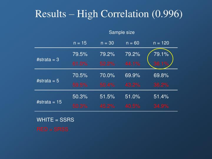 Results – High Correlation (0.996)