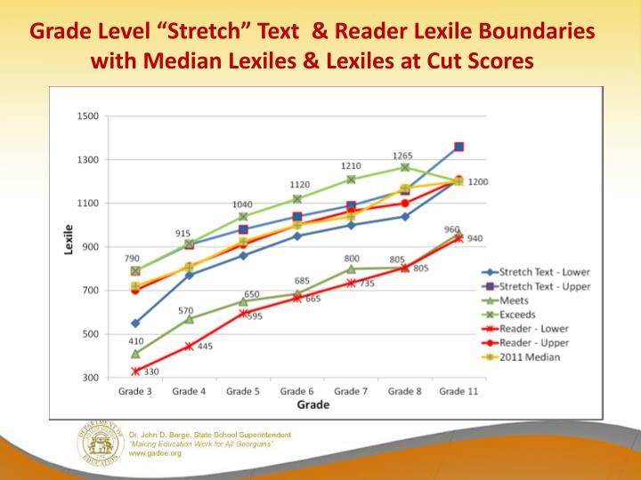 """Grade Level """"Stretch"""" Text  & Reader Lexile Boundaries with Median Lexiles & Lexiles at Cut Scores"""