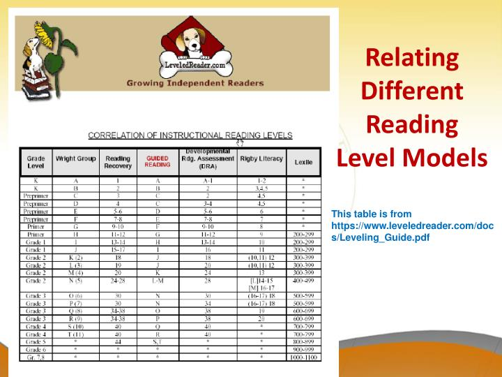 Relating Different Reading Level Models