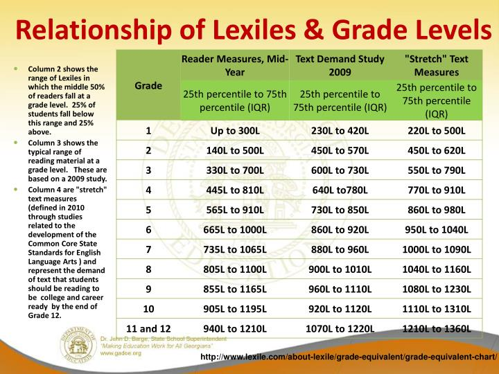 Relationship of Lexiles & Grade Levels
