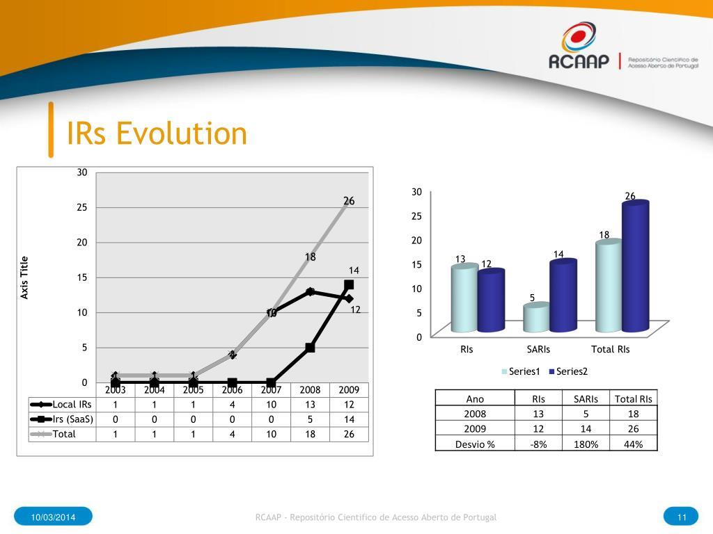 IRs Evolution