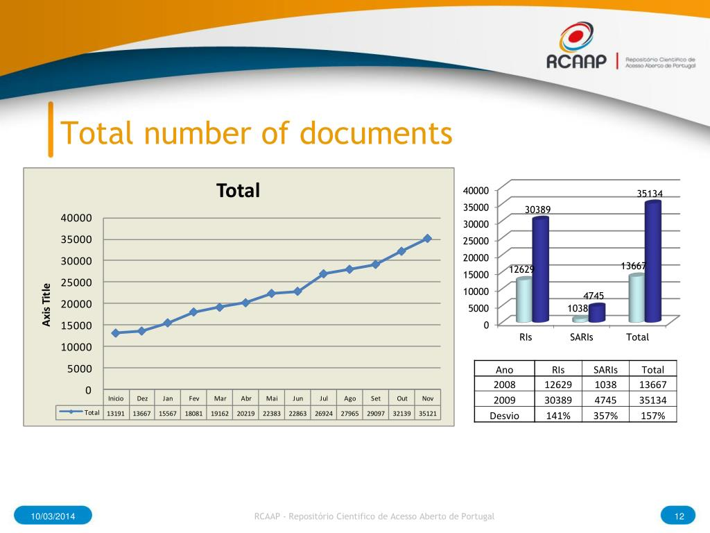 Total number of documents