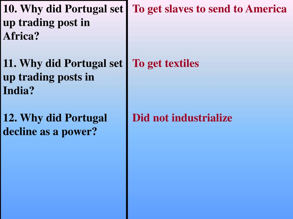 10. Why did Portugal set up trading post in Africa?
